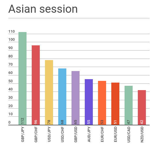 asian session volatility