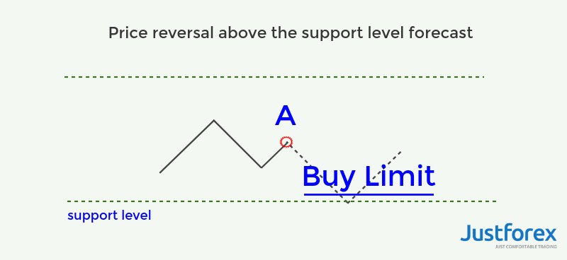 buy-limit-pending-order