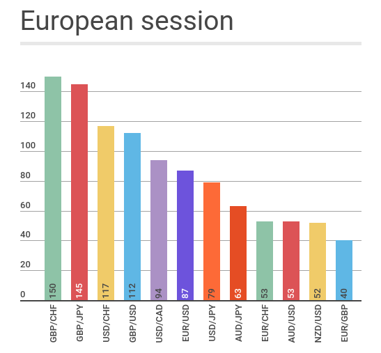european session volatility