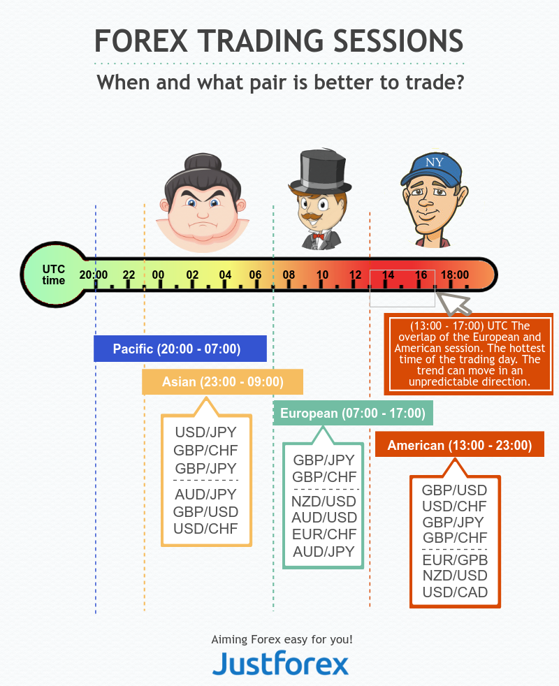 forex trading sessions infographics