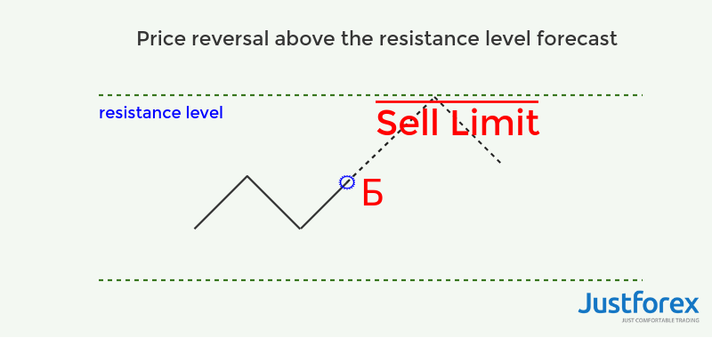 sell limit pending orders