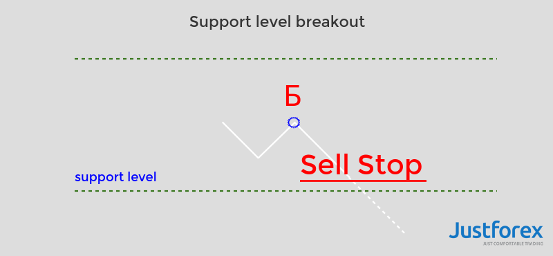 sell-stop-pending-order