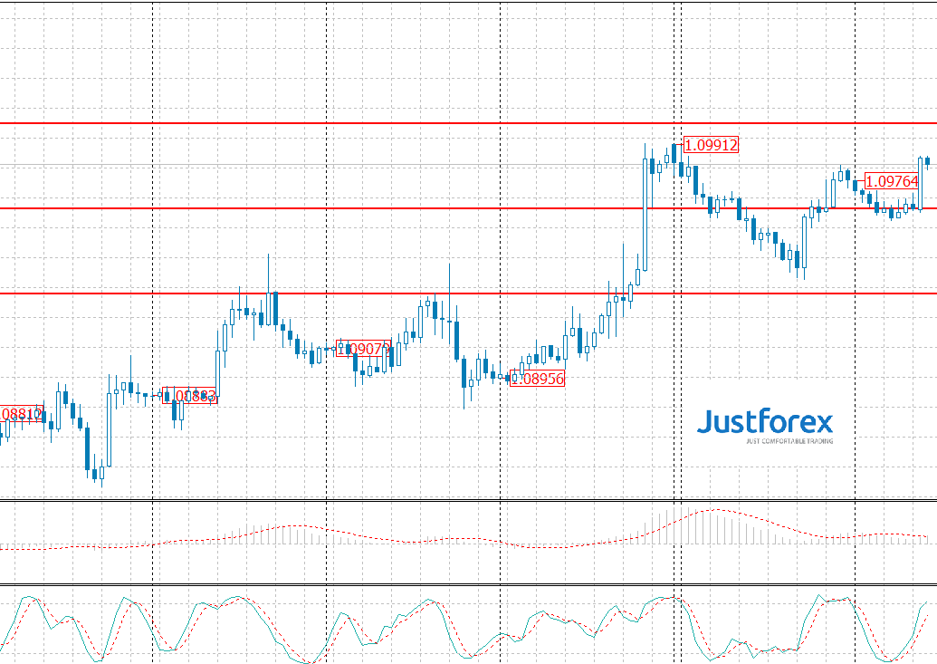 Forecasts by Justforex