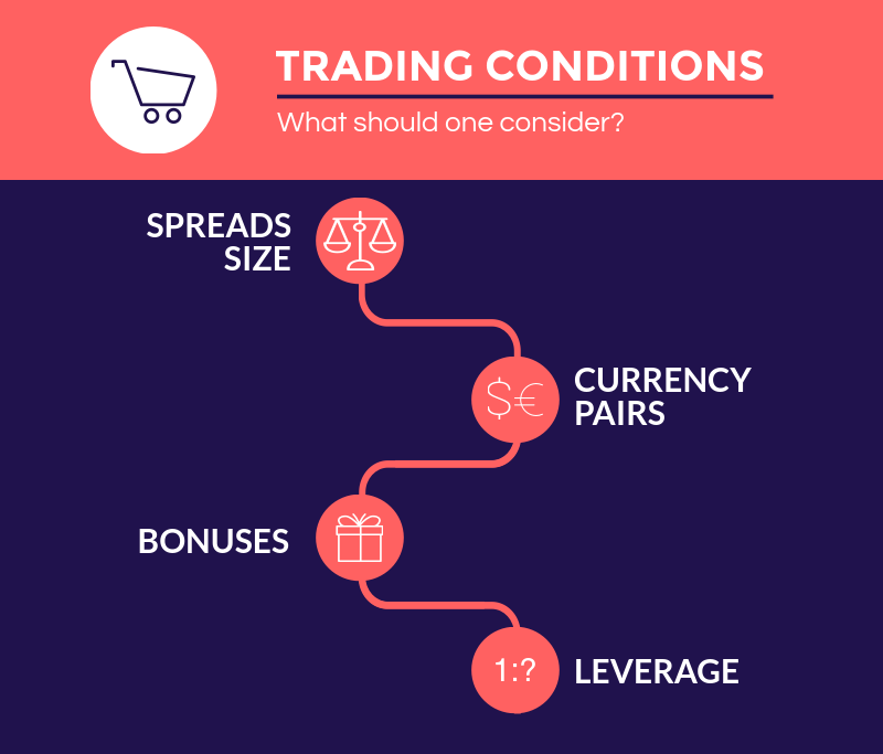 conditions-trading