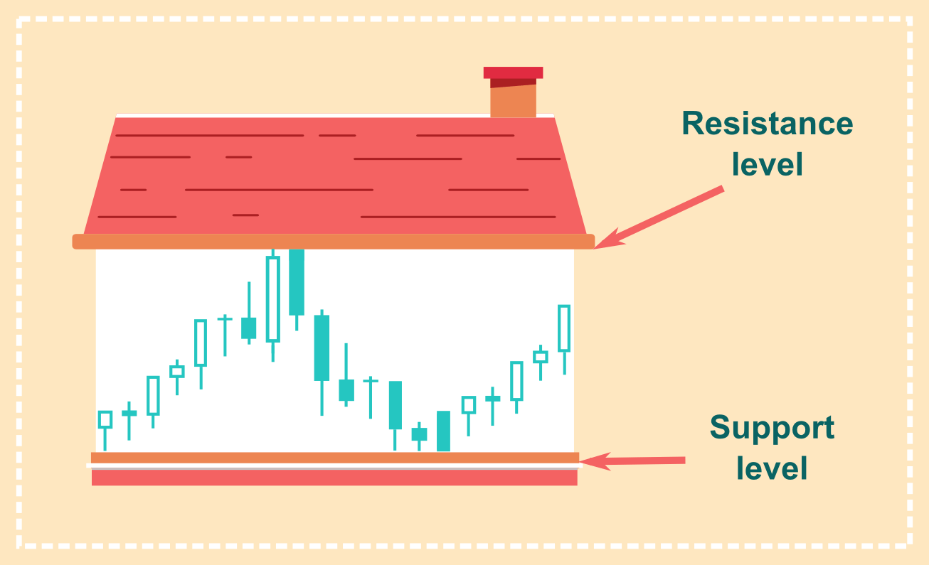 how to determine support and resistance levels