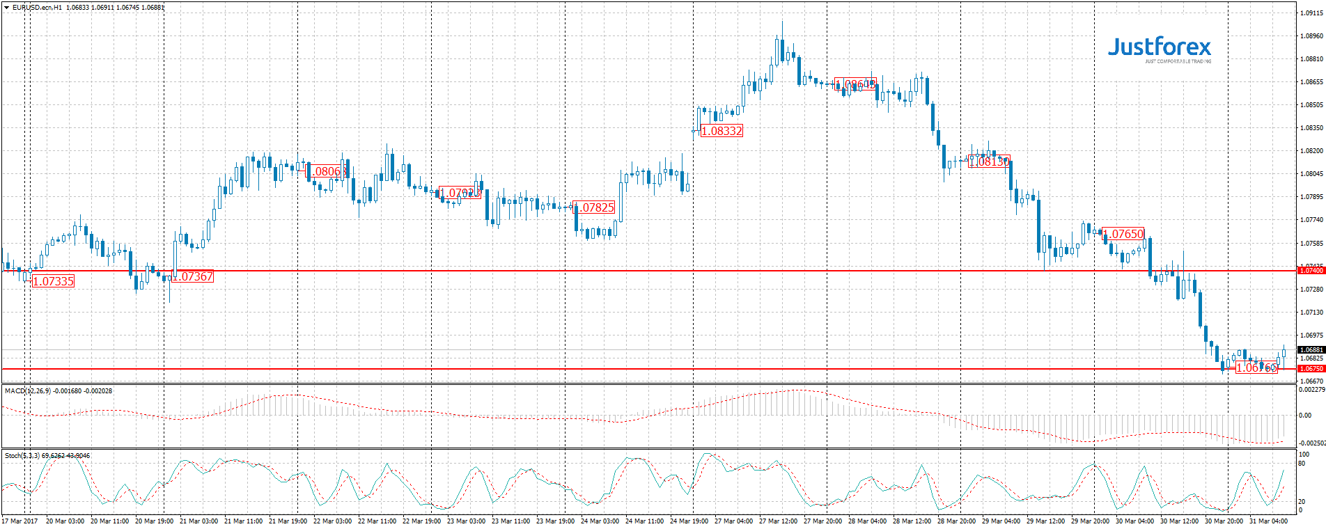 Eur/usd forex forecast today
