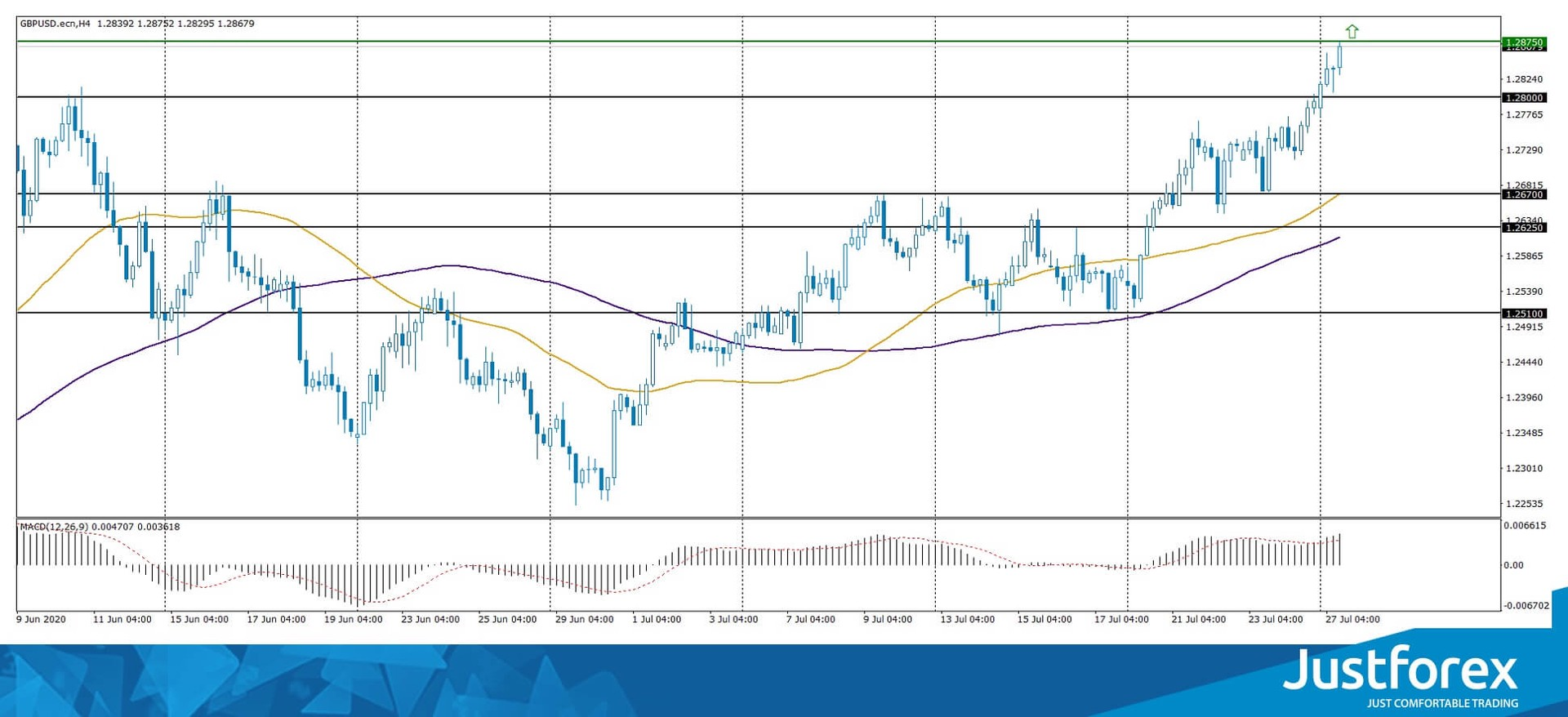 Divergence on USD/CAD