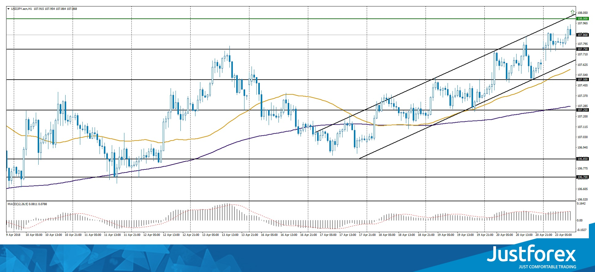 Ascending Channel on USD/JPY