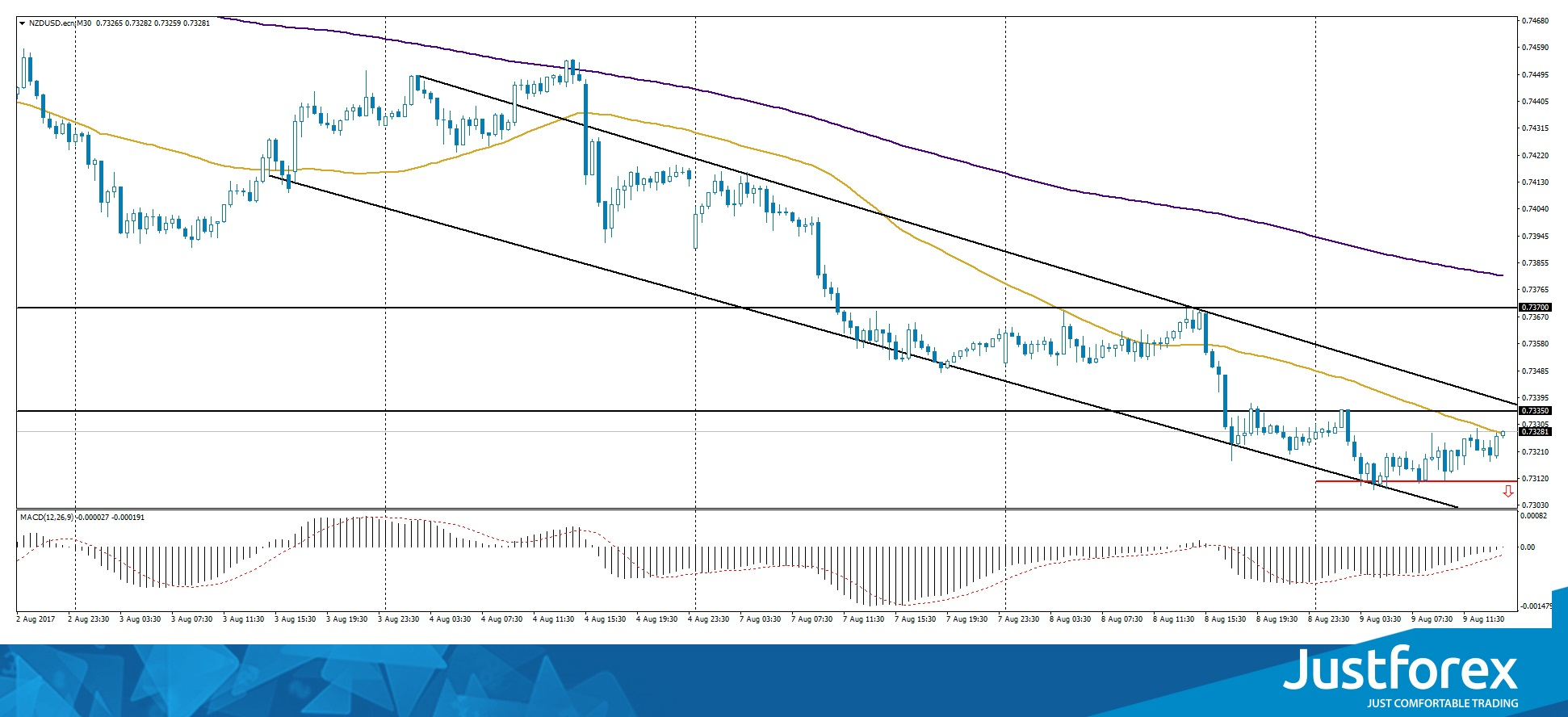 Descending Channel on NZD/USD