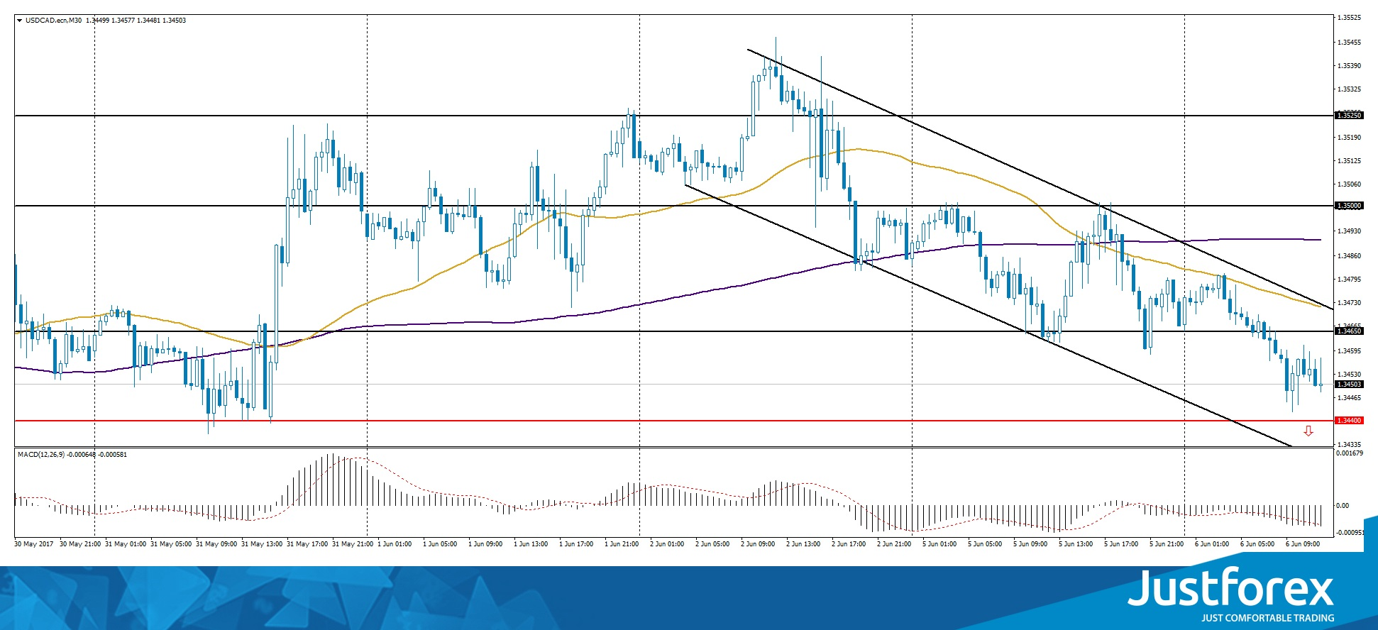 Descending channel on USD/CAD