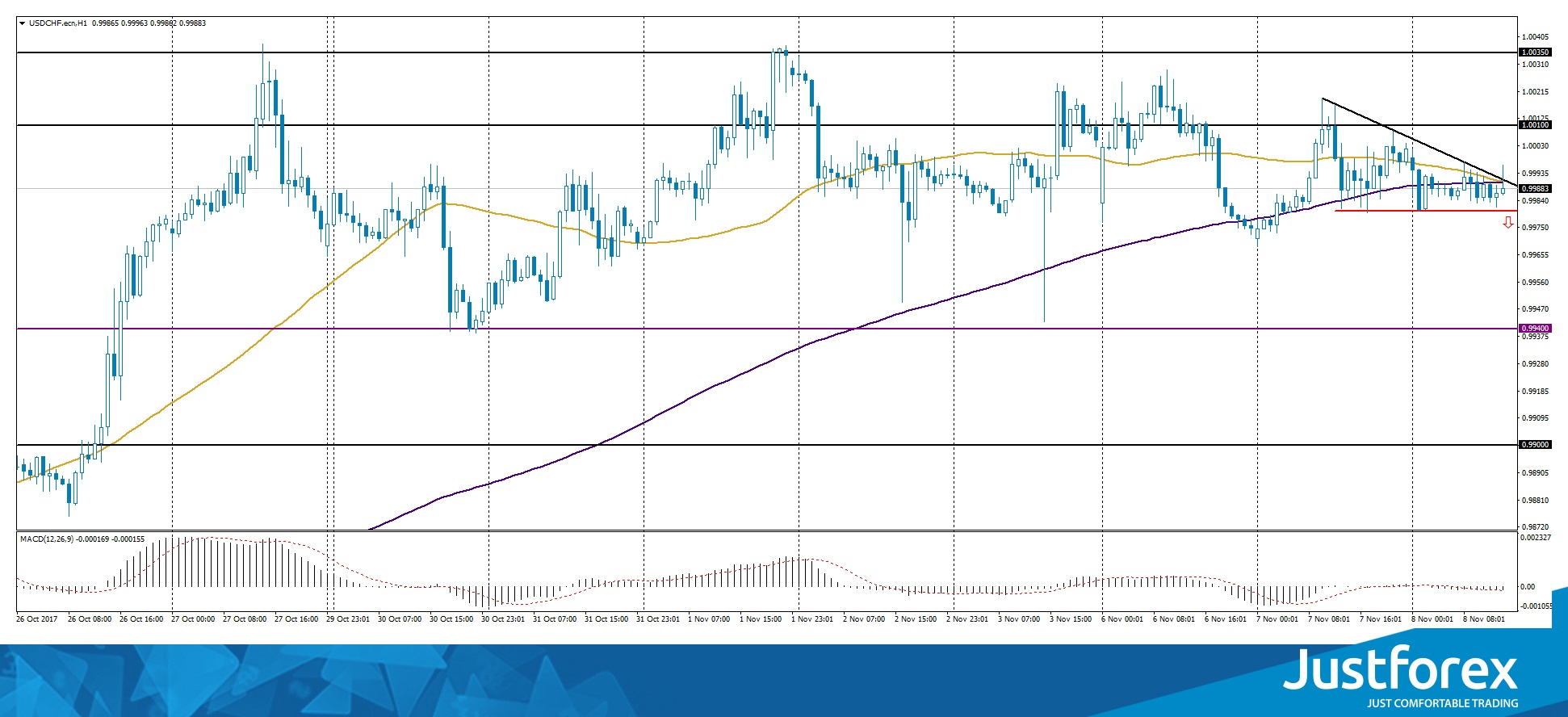 Descending Triangle on USD/CHF
