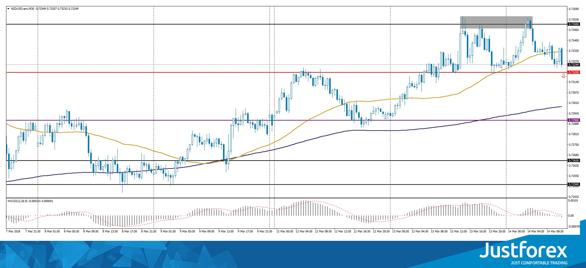 Double top on NZD/USD