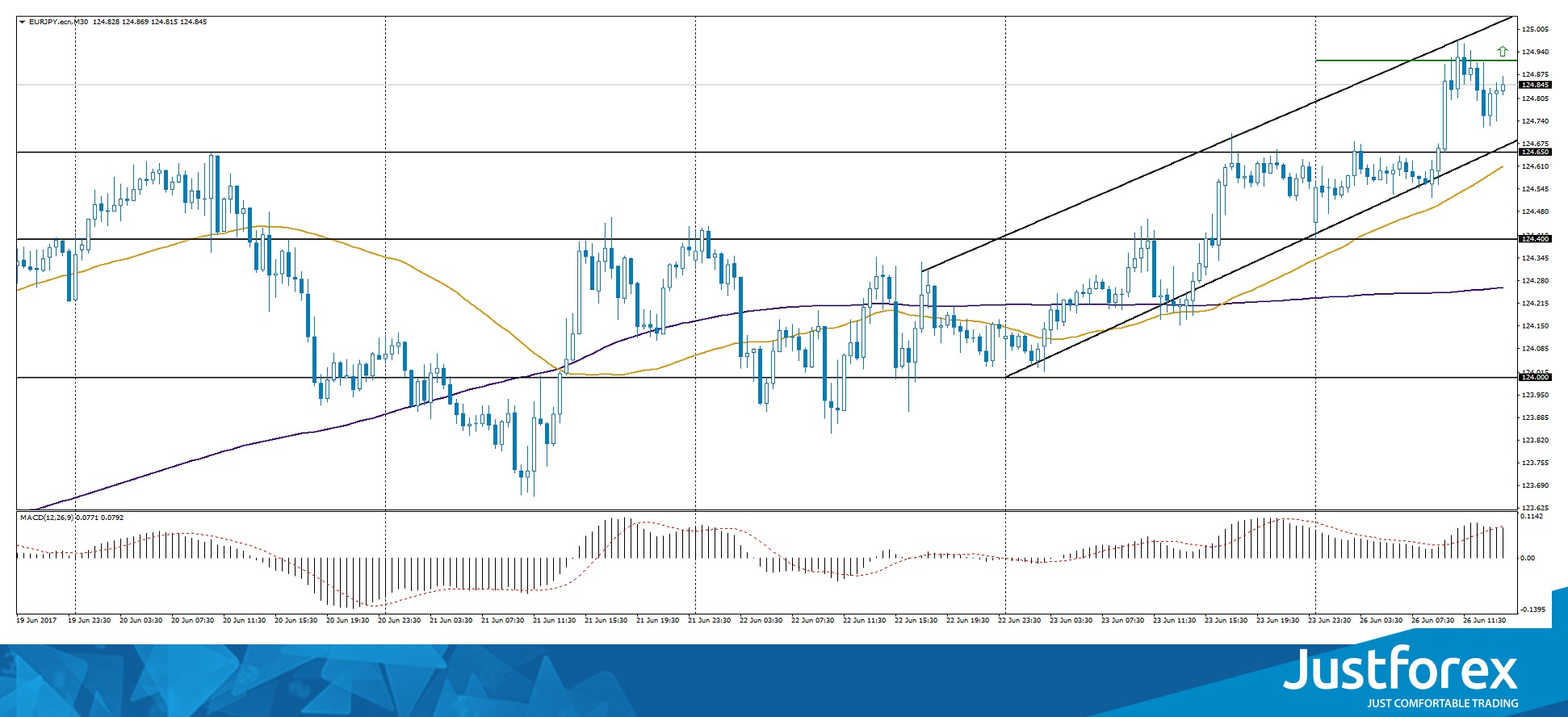 Ascending Channel on EUR/JPY
