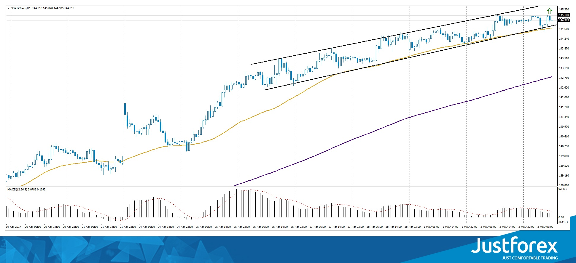 GBP/JPY rising channel