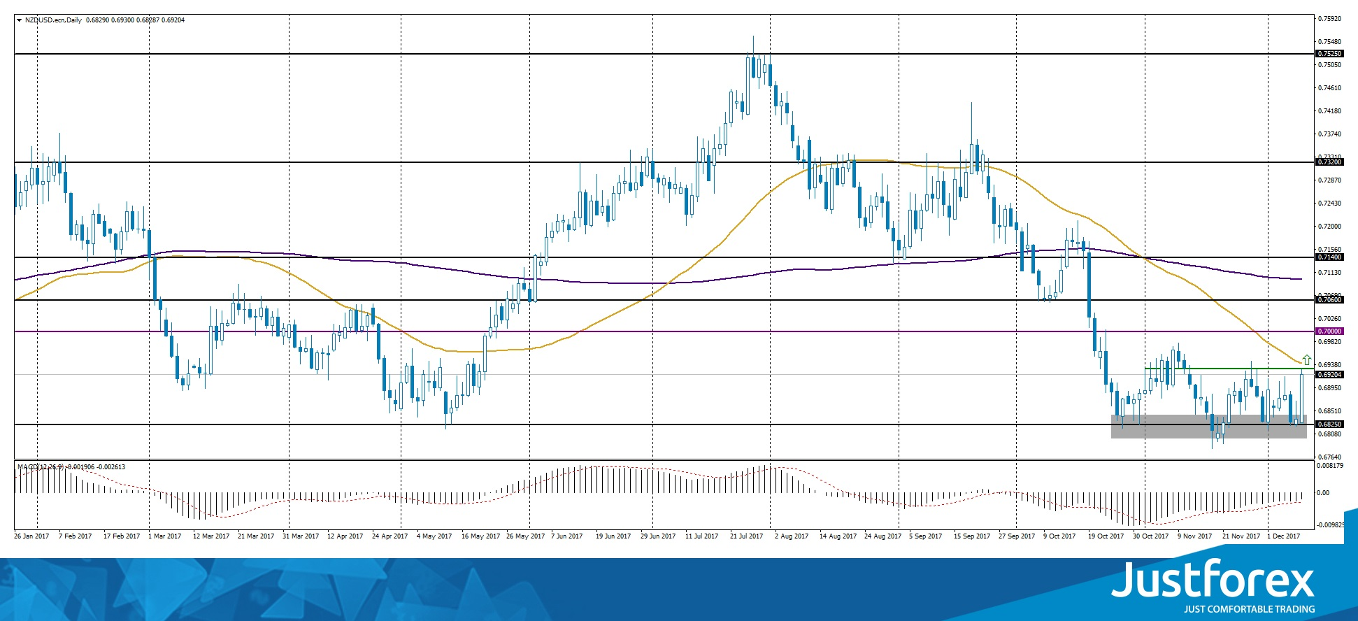 Triple Bottom on NZD/USD