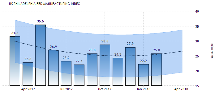 US Philadelphia Fed Manufacturing Index