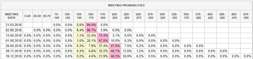 Meeting Probabilities