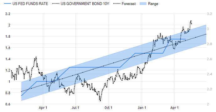 US Fed Funds Rate