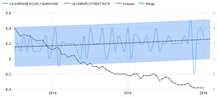 US Unemployment Rate 2018
