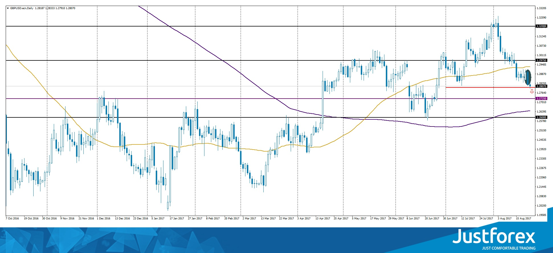 Bearish Engulfing on GBP/USD