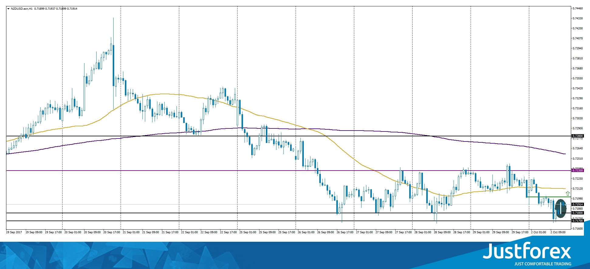 Bullish Engulfing on NZD/USD