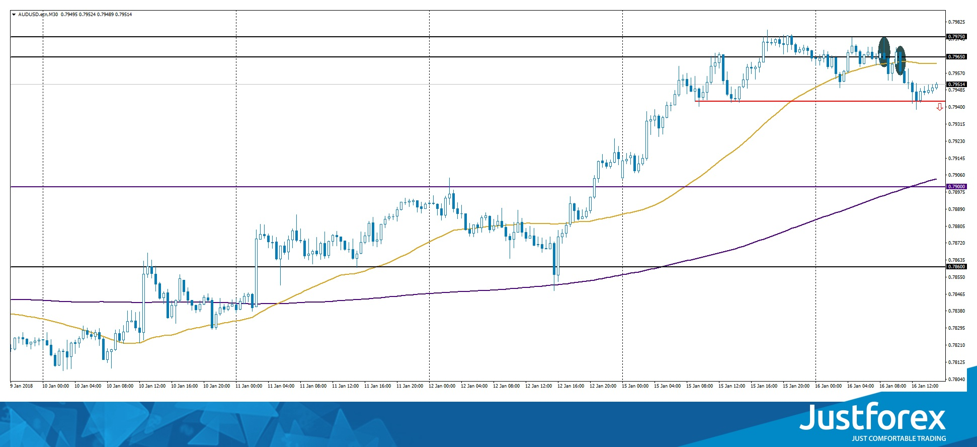 Pin Bar and Bearish Engulfing on AUD/USD