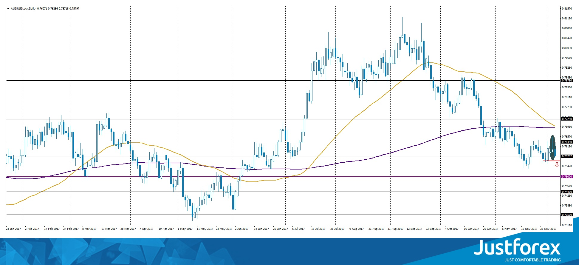 Pin Bar on AUD/USD