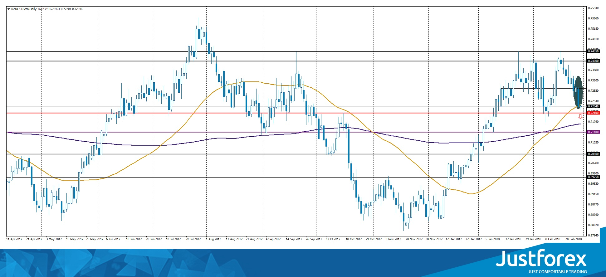 Pin Bar and Bearish Engulfing on NZD/USD