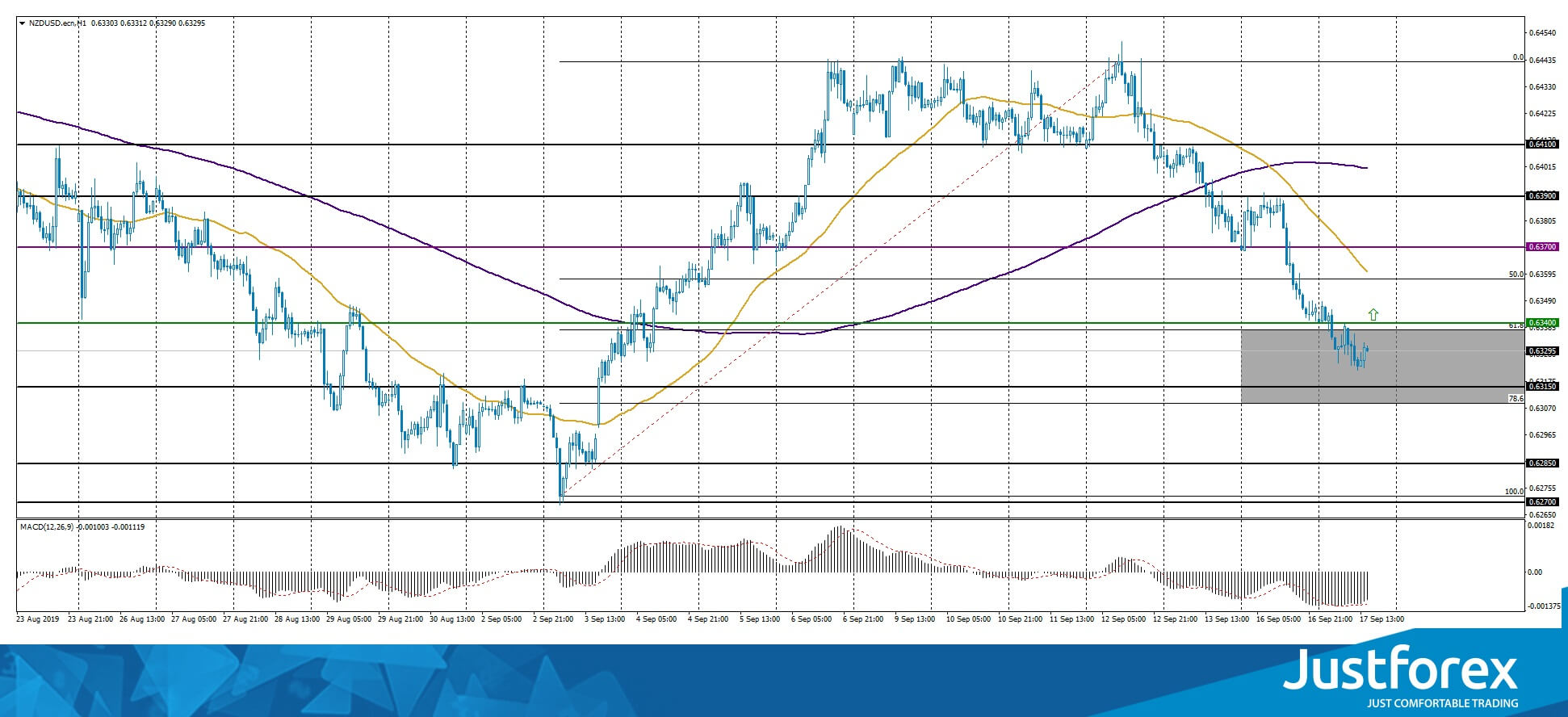 61.8-78.6% Correction Zone on NZD/USD