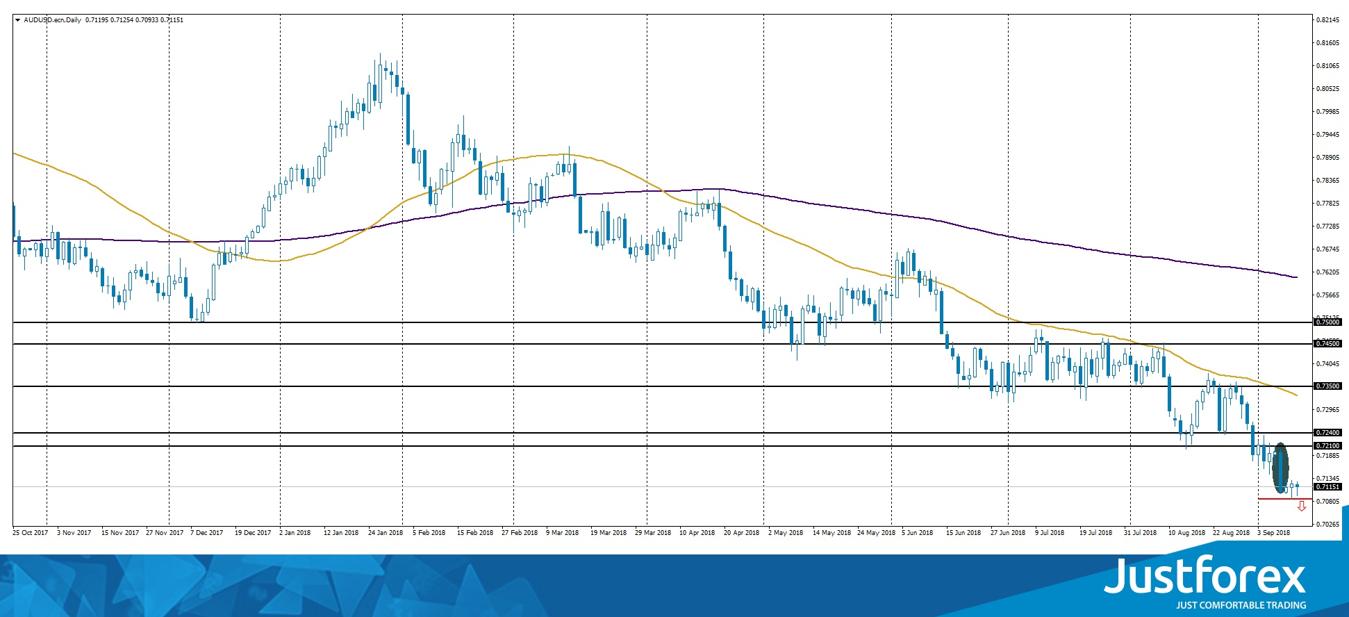 Bearish Engulfing on AUD/USD