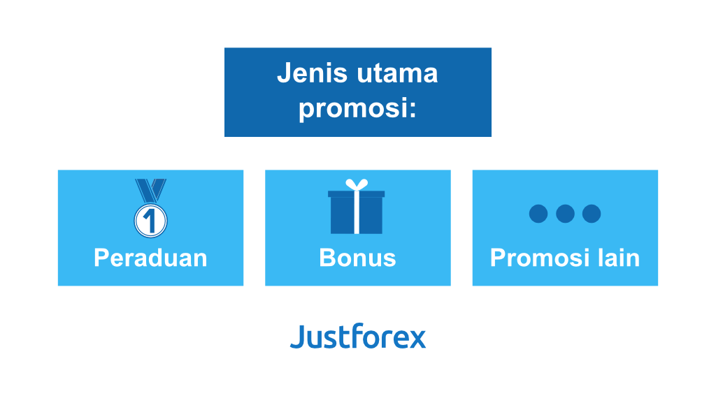 Types of promotions