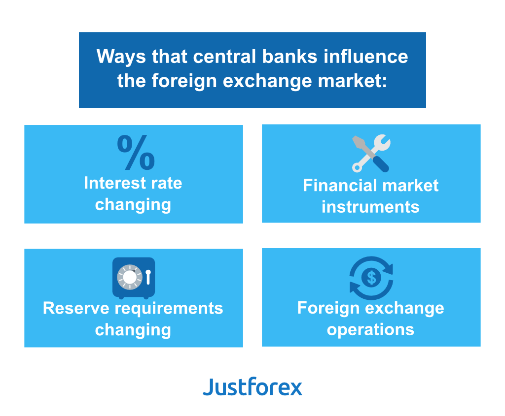 foreign exchange functions of commercial banks For the day and certain commercial and investment transactions are based on  33 functions of the foreign exchange market  foreign exchange dealers: banks,.