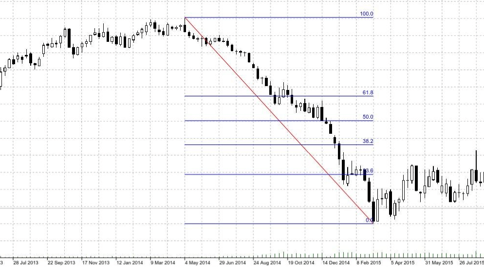Fibonacci level downward trend