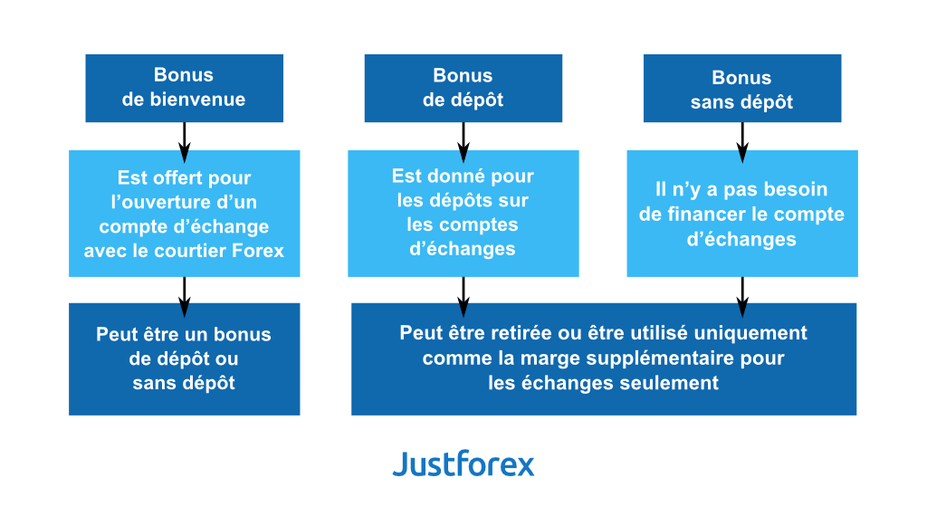 Types of Forex bonuses
