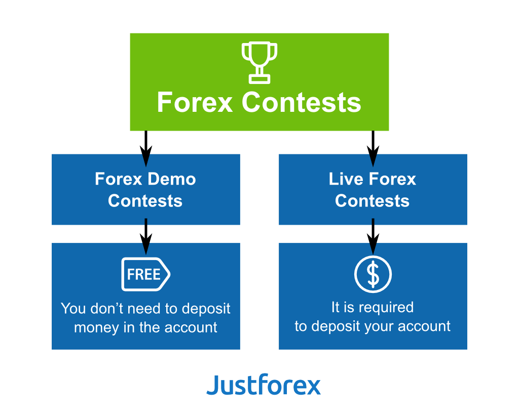 Demo trading account with a forex company