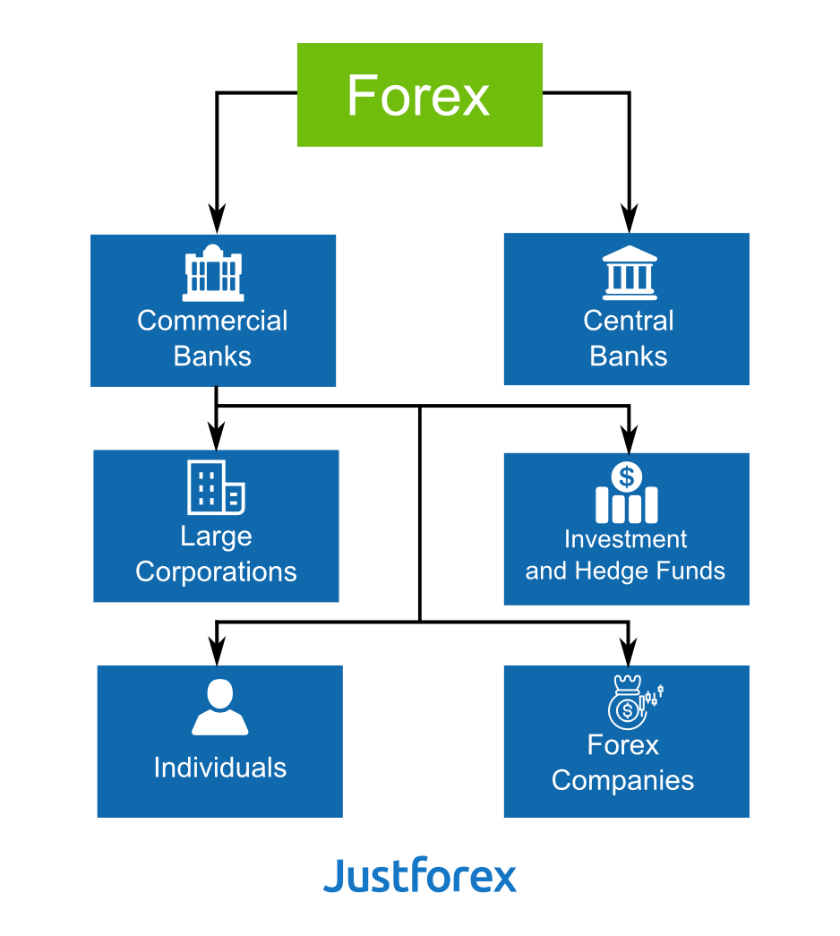 What is forex services