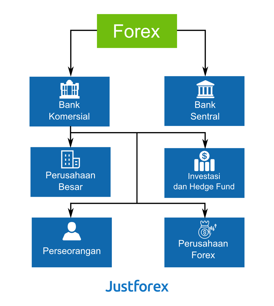 Who are the biggest players in the forex market