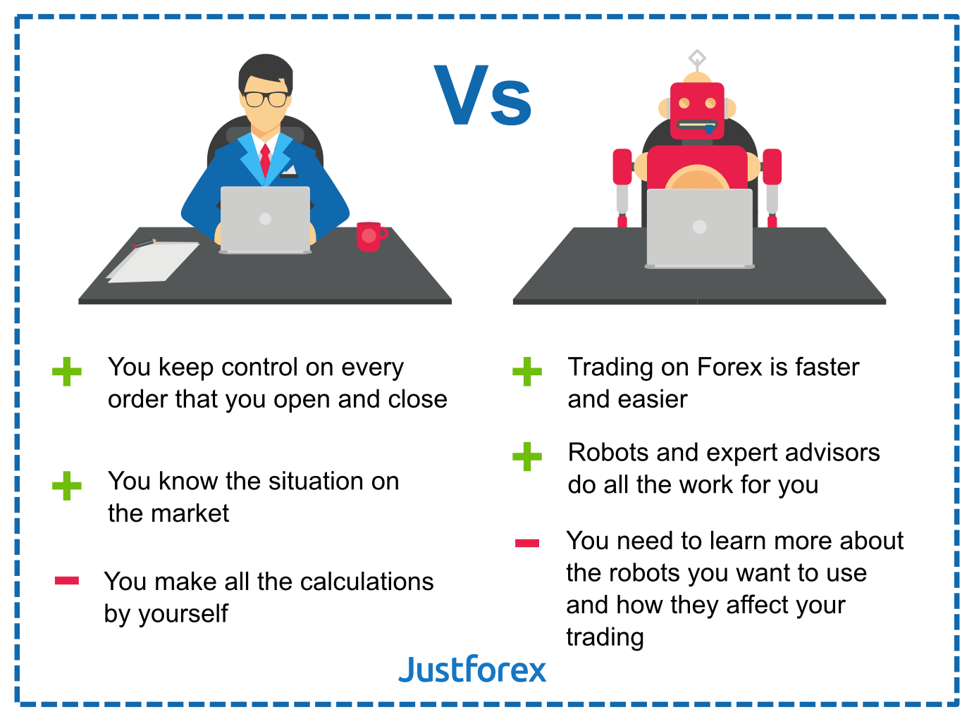 Manual vs automatic trading