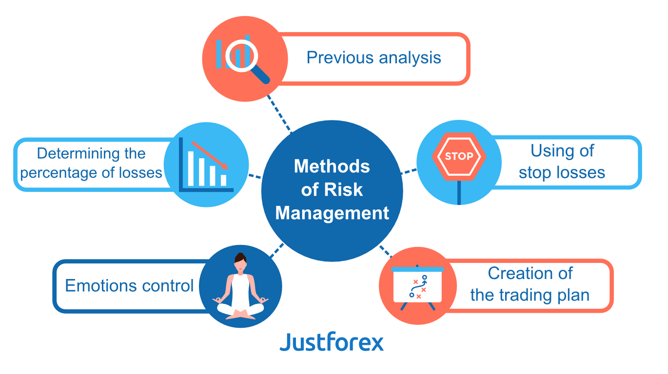 Methods of risk management