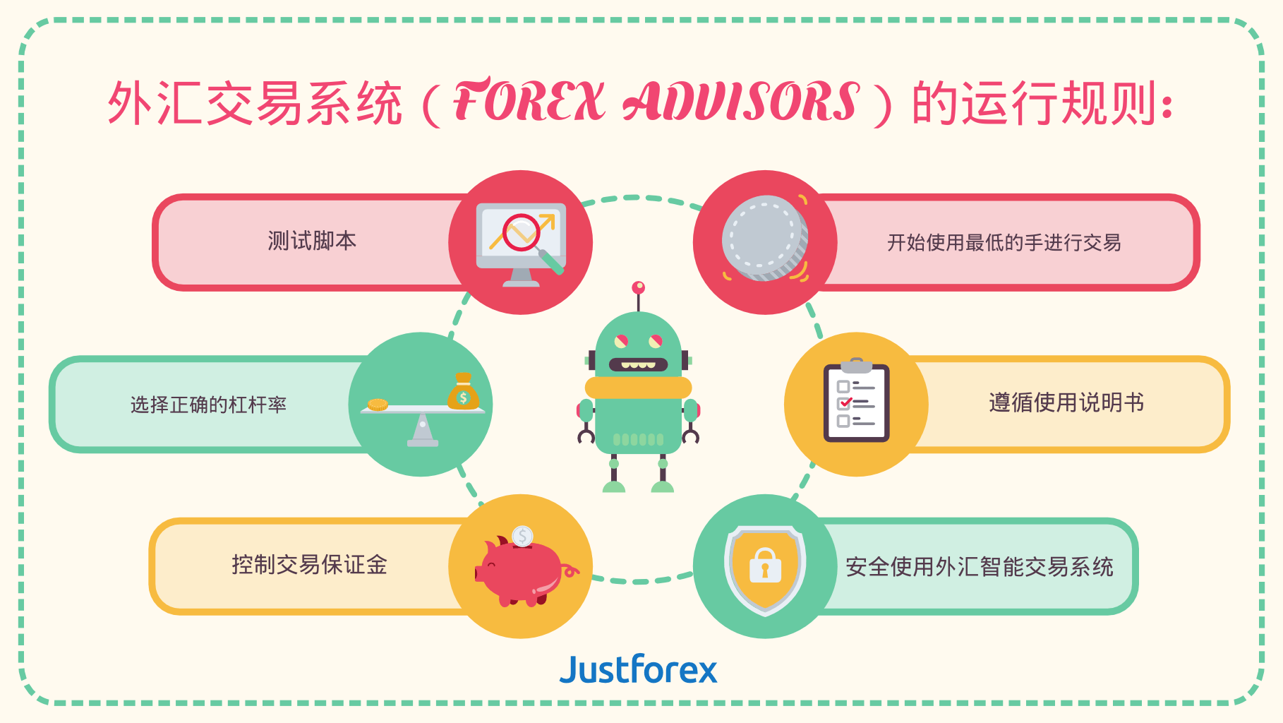 Rules of working with forex advisors