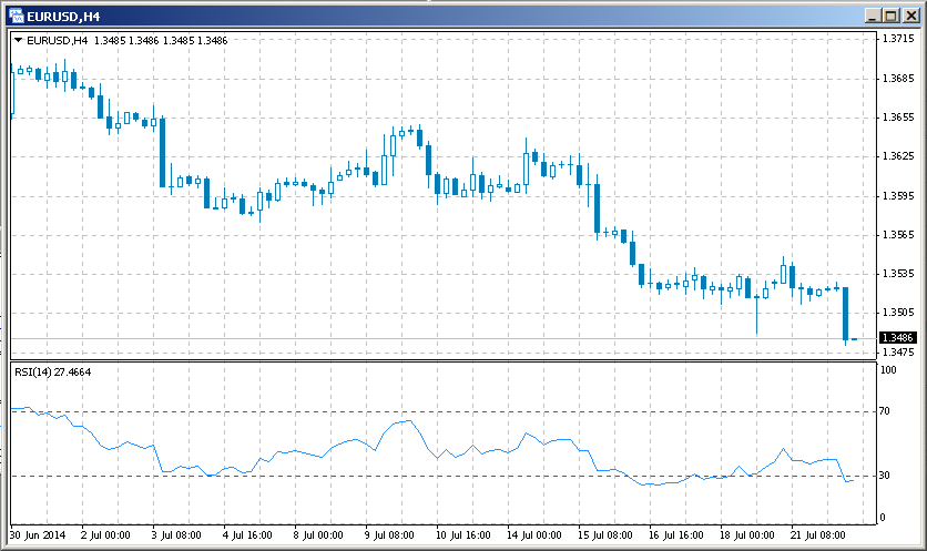 technical indicator RSI on the chart