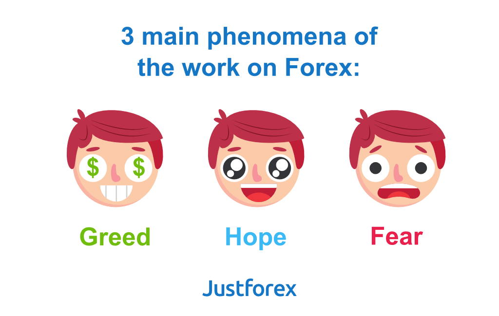 Forex trading psychology levels of fear