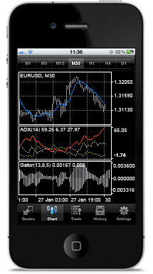 how to close a trade in metatrader 4 on ipad